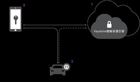 Keystone diagram