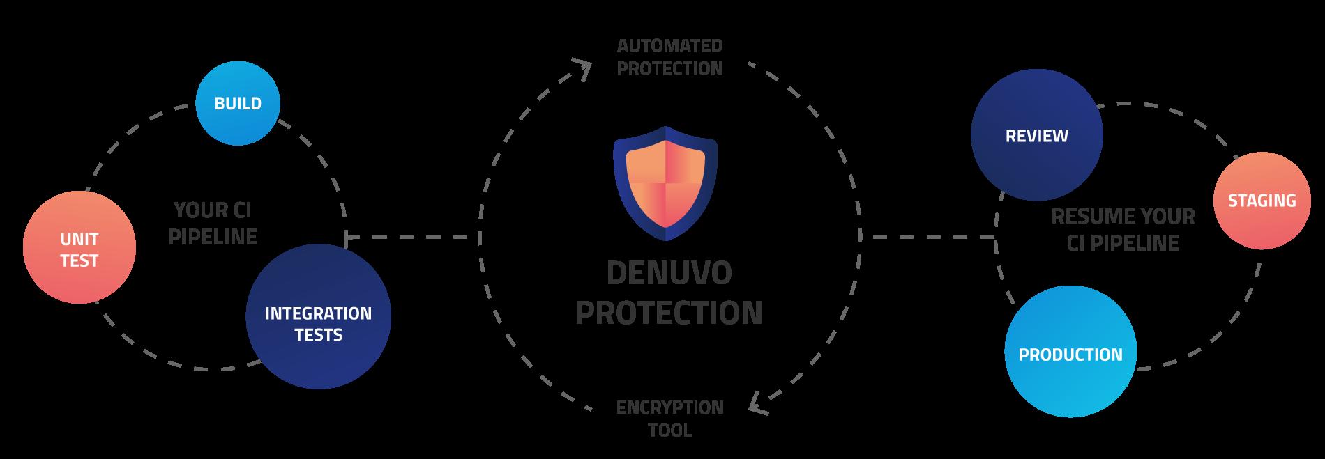 Denuvo protection integration diagram